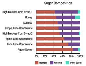 why fructose bad for you sugar food
